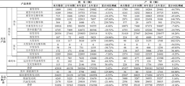 福田汽车高质量发展跑赢大势 9月份商用车销售4.1万辆同增4.61%