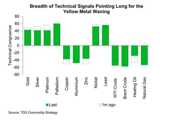 道明证券:黄金下跌风险增加 是时候获利了结了