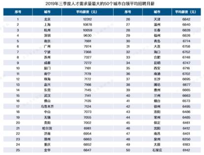 BOSS直聘发布人才吸引力报告:北京白领平均月薪12312元领跑全国