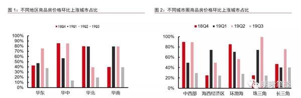 <b>明明:地产销售和投资可持续吗?</b>