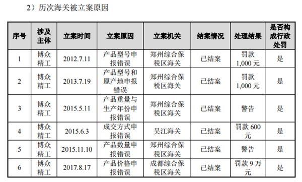 <b>博众精工科创板IPO:屡次逾期纳税被罚 去年末劳务派遣工占比7%</b>