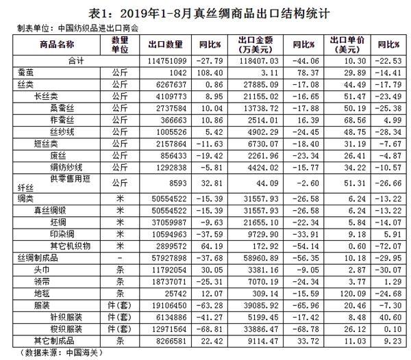 中国2019年1-8月丝绸商品进出口情况
