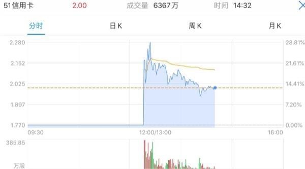 <b>51信用卡于今日13:00起复盘 股价大涨30%</b>