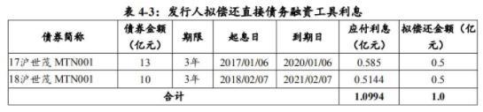 世茂股份:成功发行10亿元中期票据