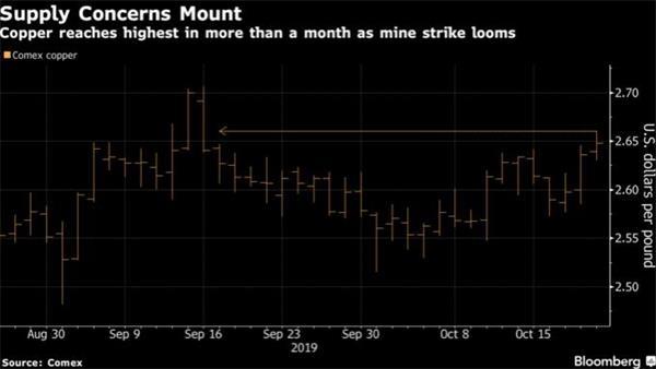 最大铜生产国智利罢工骚乱加剧 期铜触及一个月高位