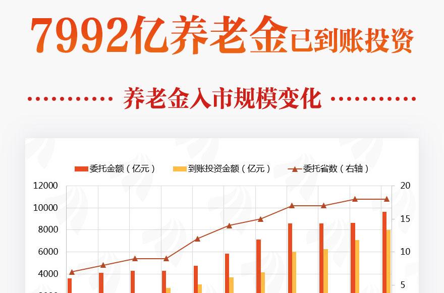 [图片专题792]7992亿养老金已到账投资!一图看懂!