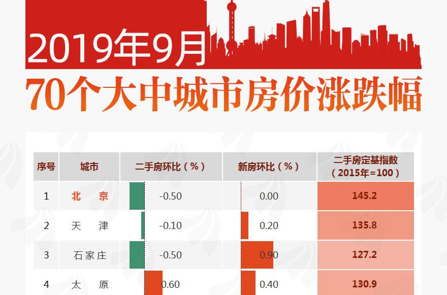 [图片专题793]一图看懂9月70城房价数据!二三线城市涨幅回落