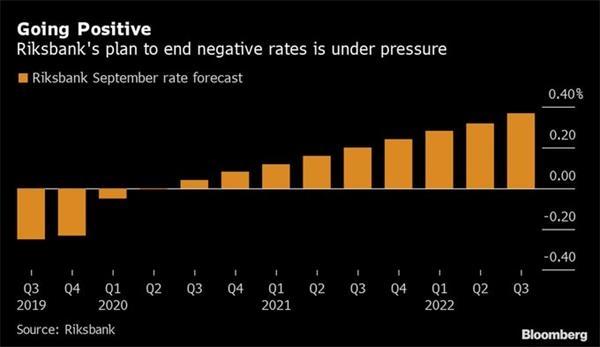 瑞典央行坚持加息计划 押注衰退将得以避免