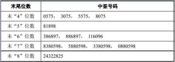 科创板昊海生科中签号出炉 共12254个