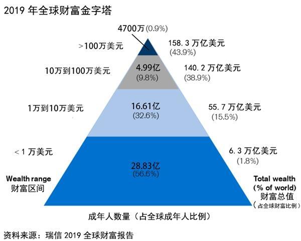 瑞信:中国家庭财富19年增逾17倍 过半资产是房产