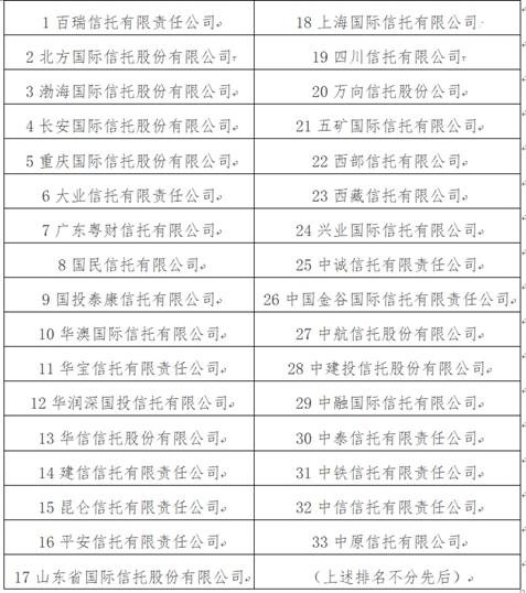 首批信托受益权账户代理开户机构名单正式发布