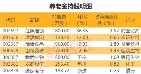 <b>养老金最新持股名单来了 4股持股市值超亿元 最高环比增仓36%</b>