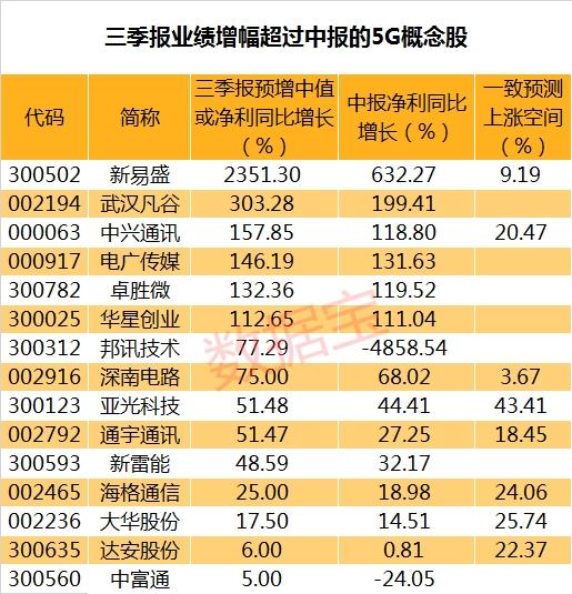 <b>三季报业绩激增的5G概念股名单 这只光模块股票业绩预增超23倍</b>