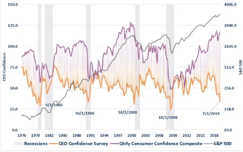 近四十年CEO信心指数与消费者信心指数的变化图(资料来源:real