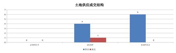 机构:9月份合肥招拍挂土地共供应涉宅用地10宗