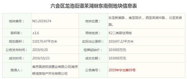 银城房地产联合体10.3亿元底价摘得南京六合1宗住宅用地-中国网地产