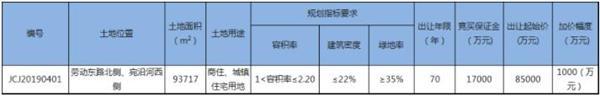 常州武进区1宗商住用地12.5亿元成功出让-中国网地产