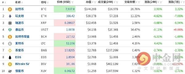 <b>中金网1023数字货币日评:比特币下行趋势恐仍持续</b>