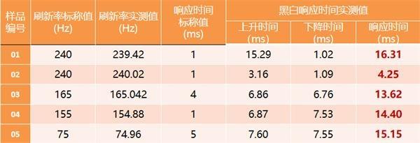 显示产业计量测试联盟发布《手机及显示屏测试评价报告》
