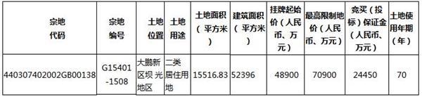 深圳挂牌6宗住宅地块