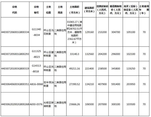 深圳挂牌6宗住宅地块 总起始价131.67亿元