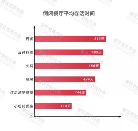 <b>客如云发布2019中国餐饮经营参数蓝皮书:倒下的餐厅平均存活456天</b>
