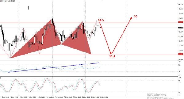 金市大鲤:原油陷入低位震荡 若美联储降息对市场有何影响