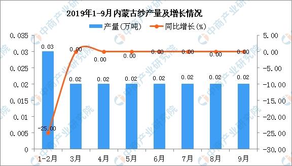 2019年1-3季度内蒙古纱产量为0.19万吨 同比增长5.56%