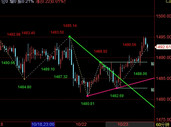 刘煜贤:黄金震荡上涨 趋势依旧未形成