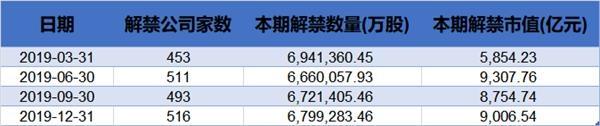"""四季度超9000亿元解禁将至:小心这18只""""高危""""个股!(名单)"""