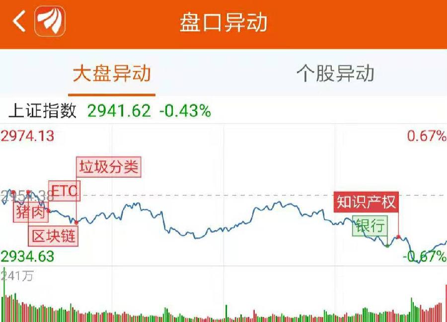 """龙虎榜:机构和沪股通""""互撕""""?这家医药股差点跌停"""