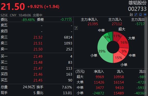 期货之家:【002733股吧】精选:雄韬股份股票收盘价 002733股吧新闻2019年11月12日