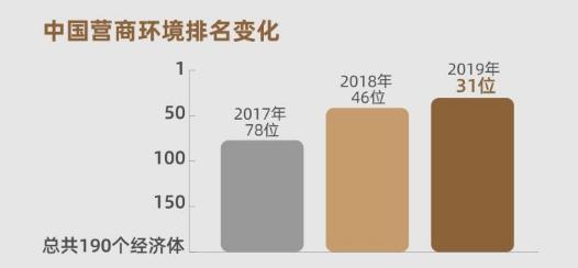 世界银行全球营商环境报告发布!中国排名上升15位列第31
