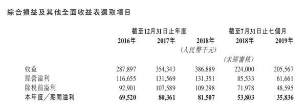 河北铁路营运商沧港铁路向港交所递交IPO招股书 收益过于依赖沧港线货运业务