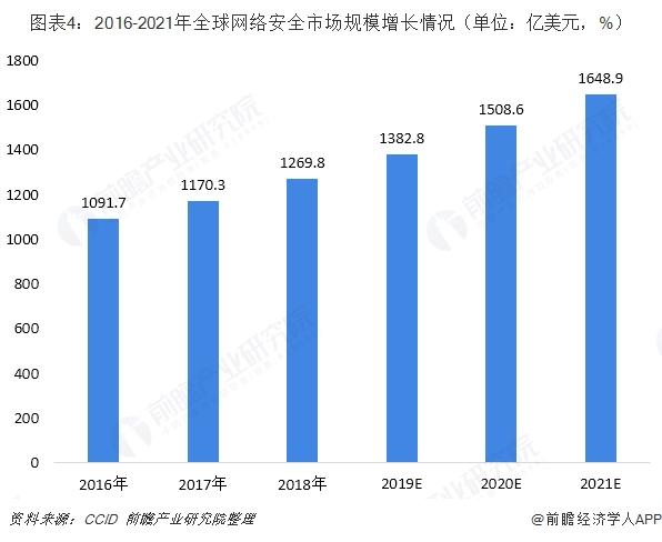 图表4:2016-2021年全球网绕装置然市场规模增长情景(单位:亿美元,%)