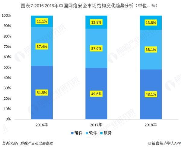 图表7:2016-2018年中国网绕装置然市场构造变募化趋势剖析(单位:%)