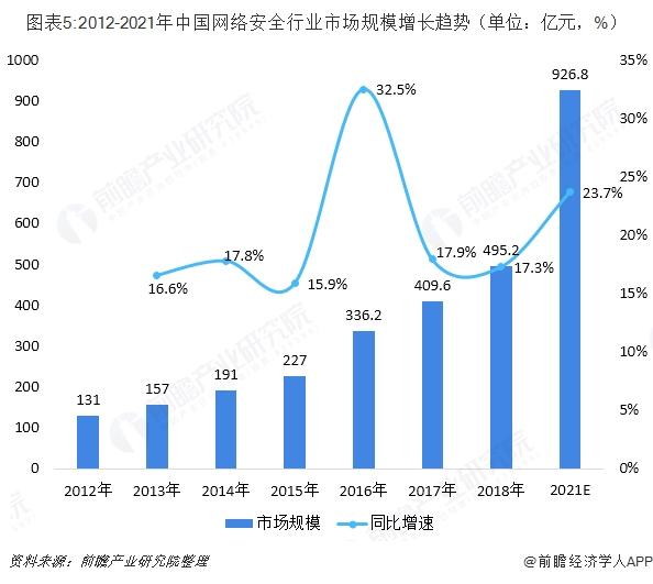 图表5:2012-2021年中国网绕装置然行业市场规模增长趋势(单位:亿元,%)