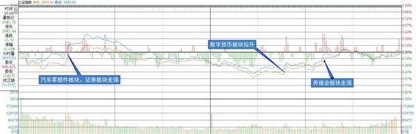 复盘8张图:创业板指涨0.22% 数字货币板块逆市造好