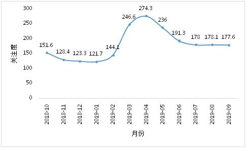 2019年9月中国投资者情绪指数