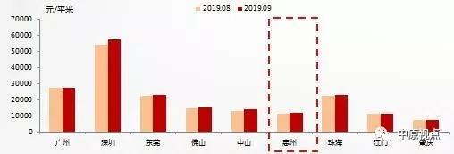 粤港澳大湾区7城新房成交价小幅上涨 土地溢价率环比下跌
