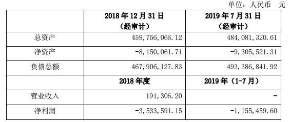 东湖高新:8.7亿元转让春田公司全部股权及债权-中国网地产
