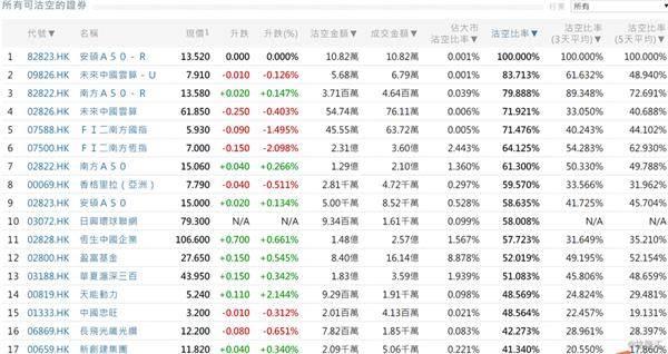 10月24日港股沽空统计:香格里拉(亚洲)(0069.HK)今日沽空比率最高