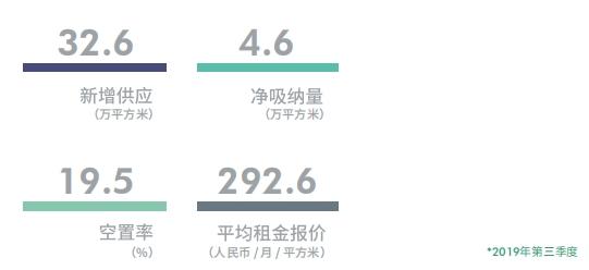 机构:第三季度上海商务园区写字楼空置率环比下降0.8%至16.5%