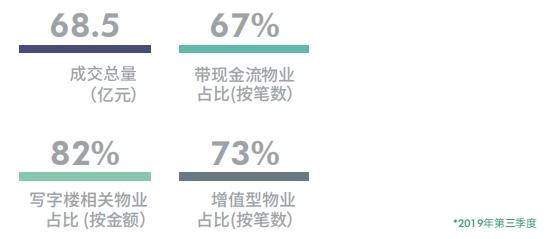 机构:第三季度上海商务园区写字楼空置率环比下降0.8%至16.5%-中国网地产