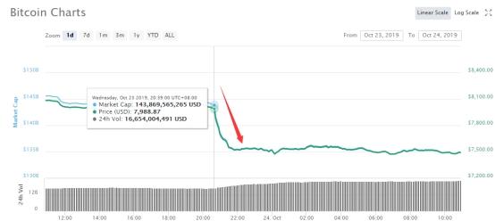 一个小时暴跌近500美元!量子芯片横空出世 比特币彻底慌了?