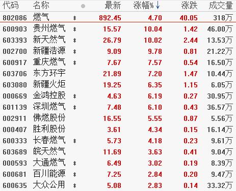 10月24日板块复盘:重视四季度燃气主题投资机会 军工行业景气度依然向好(附图表)