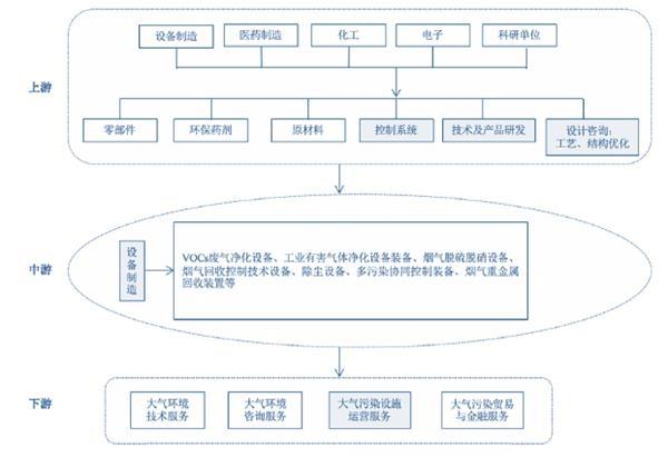 <b>中国大气环保产业链分析:自下而上的拉动式消费(图)</b>