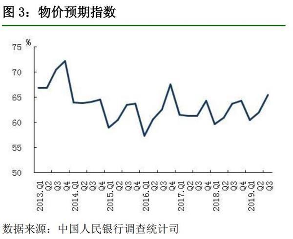 央行报告:近三成居民预期下季度房价上涨