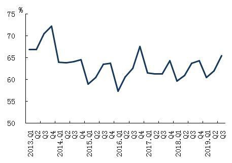 <b>三成居民预期下季度房价上涨!买还是不买 永远是个问题</b>