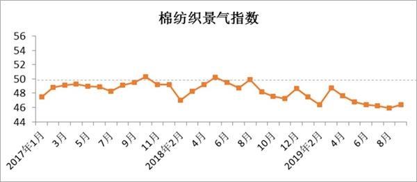 9月中国棉纺织行业景气报告:市场虽有回暖 但不及往年